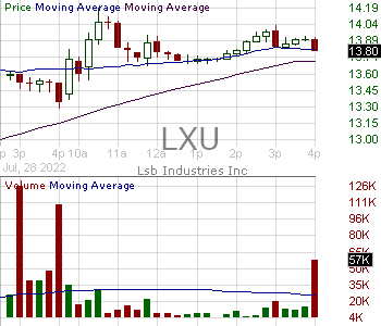 LXU - LSB Industries Inc. 15 minute intraday candlestick chart with less than 1 minute delay