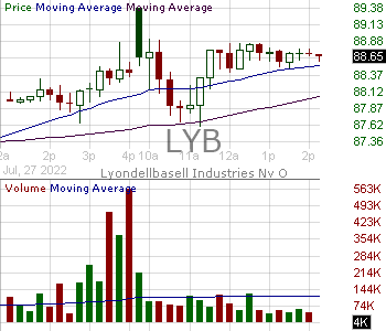 LYB - LyondellBasell Industries NV Ordinary Shares Class A (Netherlands) 15 minute intraday candlestick chart with less than 1 minute delay