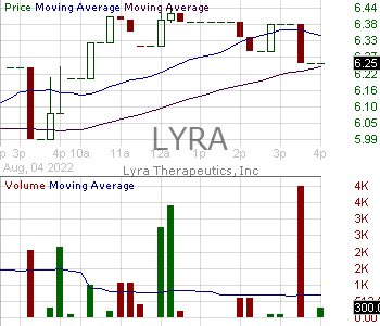 LYRA - Lyra Therapeutics Inc. 15 minute intraday candlestick chart with less than 1 minute delay