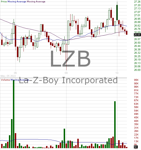 LZB - La-Z-Boy Incorporated 15 minute intraday candlestick chart with less than 1 minute delay