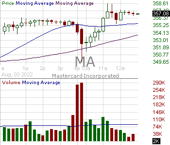 MA - Mastercard Incorporated 15 minute intraday candlestick chart with less than 1 minute delay