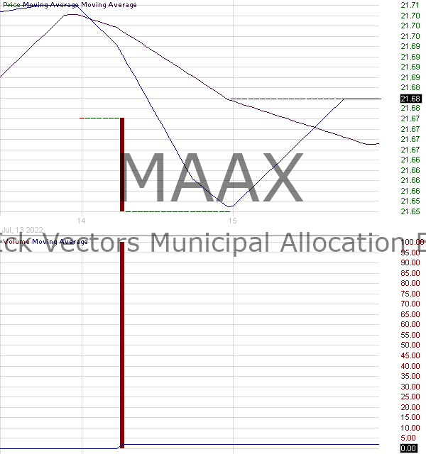 MAAX - VanEck Vectors ETF Trust Muni Allocation ETF 15 minute intraday candlestick chart with less than 1 minute delay
