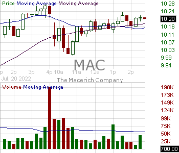 MAC - Macerich Company 15 minute intraday candlestick chart with less than 1 minute delay