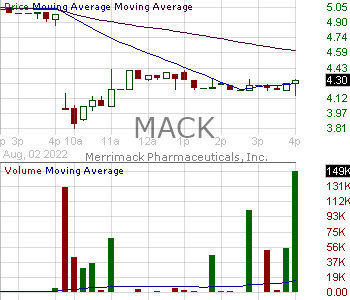 MACK - Merrimack Pharmaceuticals Inc. 15 minute intraday candlestick chart with less than 1 minute delay