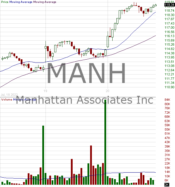 MANH - Manhattan Associates Inc. 15 minute intraday candlestick chart with less than 1 minute delay