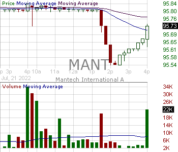 MANT - ManTech International Corporation 15 minute intraday candlestick chart with less than 1 minute delay