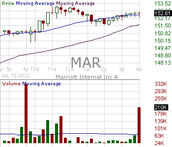 MAR - Marriott International 15 minute intraday candlestick chart with less than 1 minute delay