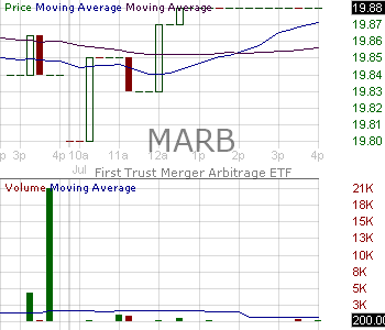 MARB - First Trust Merger Arbitrage ETF 15 minute intraday candlestick chart with less than 1 minute delay