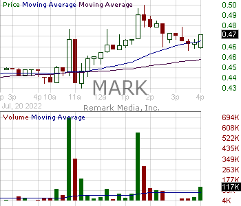 MARK - Remark Holdings Inc. 15 minute intraday candlestick chart with less than 1 minute delay