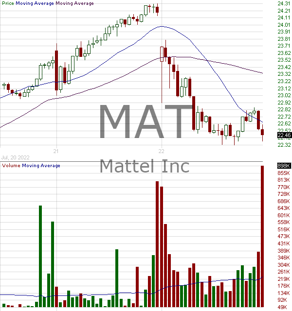 MAT - Mattel Inc. 15 minute intraday candlestick chart with less than 1 minute delay