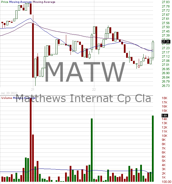 MATW - Matthews International Corporation 15 minute intraday candlestick chart with less than 1 minute delay