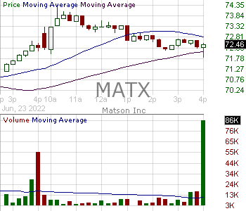 MATX - Matson Inc. 15 minute intraday candlestick chart with less than 1 minute delay