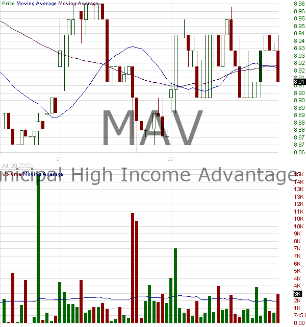 MAV - Pioneer Municipal High Income Advantage Trust 15 minute intraday candlestick chart with less than 1 minute delay