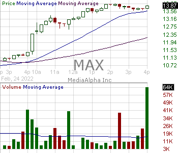 MAX - MediaAlpha Inc. Class A 15 minute intraday candlestick chart with less than 1 minute delay