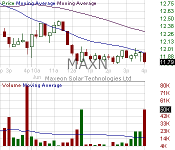 MAXN - Maxeon Solar Technologies Ltd. 15 minute intraday candlestick chart with less than 1 minute delay