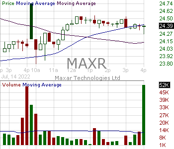 MAXR - Maxar Technologies Inc. 15 minute intraday candlestick chart with less than 1 minute delay
