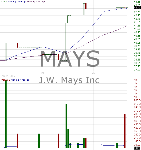 MAYS - J. W. Mays Inc. 15 minute intraday candlestick chart with less than 1 minute delay
