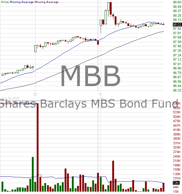 MBB - iShares MBS ETF 15 minute intraday candlestick chart with less than 1 minute delay