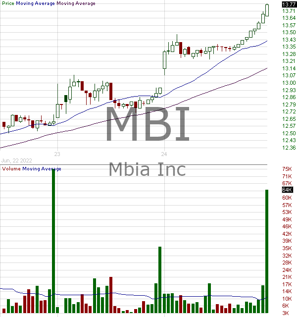MBI - MBIA Inc. 15 minute intraday candlestick chart with less than 1 minute delay