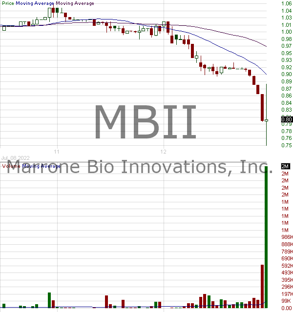 MBII - Marrone Bio Innovations Inc. 15 minute intraday candlestick chart with less than 1 minute delay