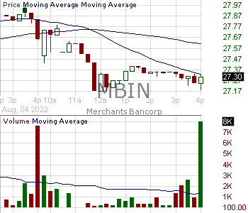 MBIN - Merchants Bancorp 15 minute intraday candlestick chart with less than 1 minute delay