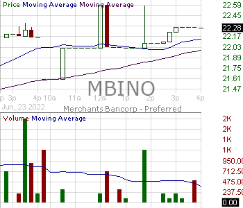 MBINO - Merchants Bancorp - Depositary Shares Each Representing a 1-40th Interest in a Share of Series B Fixed-to-Floating Rate 15 minute intraday candlestick chart with less than 1 minute delay