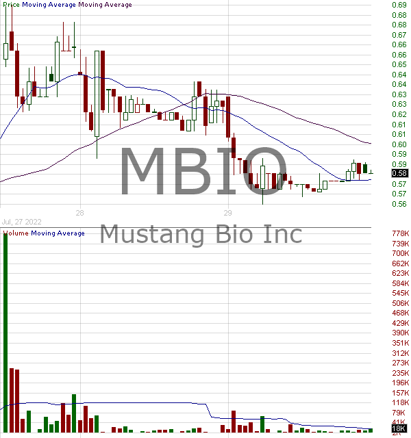 MBIO - Mustang Bio Inc. 15 minute intraday candlestick chart with less than 1 minute delay