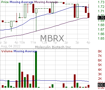 MBRX - Moleculin Biotech Inc. 15 minute intraday candlestick chart with less than 1 minute delay