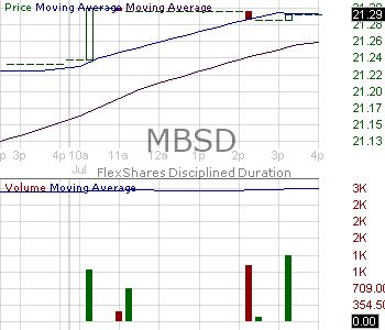 MBSD - FlexShares Disciplined Duration MBS Index Fund 15 minute intraday candlestick chart with less than 1 minute delay