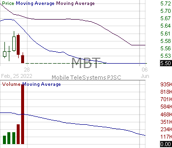 MBT - Mobile TeleSystems PJSC 15 minute intraday candlestick chart with less than 1 minute delay
