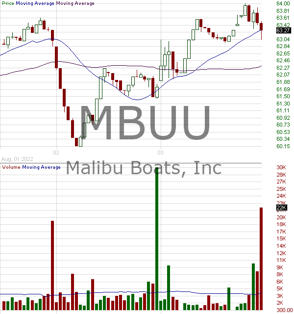 MBUU - Malibu Boats Inc. 15 minute intraday candlestick chart with less than 1 minute delay