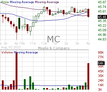 MC - Moelis Company Class A 15 minute intraday candlestick chart with less than 1 minute delay