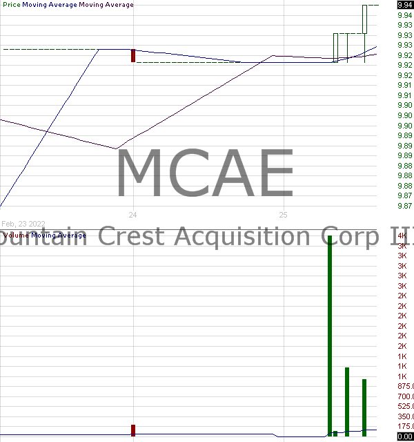 MCAE - Mountain Crest Acquisition Corp. III 15 minute intraday candlestick chart ~15 minute delay
