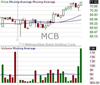 MCB - Metropolitan Bank Holding Corp. 15 minute intraday candlestick chart with less than 1 minute delay