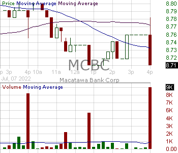 MCBC - Macatawa Bank Corporation 15 minute intraday candlestick chart with less than 1 minute delay