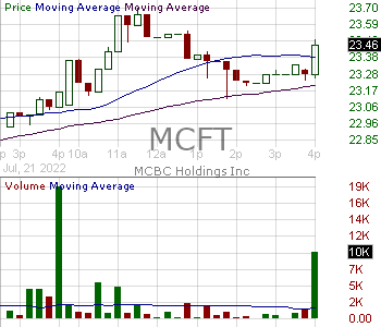 MCFT - MasterCraft Boat Holdings Inc. 15 minute intraday candlestick chart with less than 1 minute delay