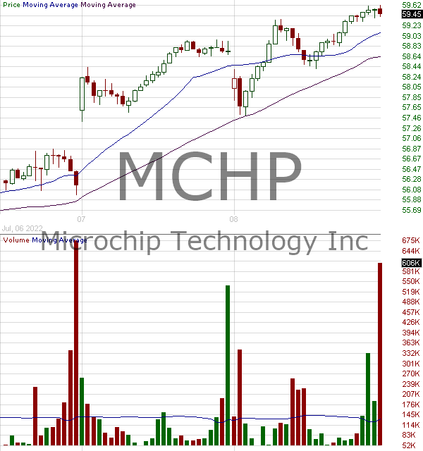 MCHP - Microchip Technology Incorporated 15 minute intraday candlestick chart with less than 1 minute delay