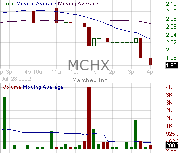 MCHX - Marchex Inc. - Class B 15 minute intraday candlestick chart with less than 1 minute delay