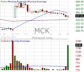 MCK - McKesson Corporation 15 minute intraday candlestick chart with less than 1 minute delay