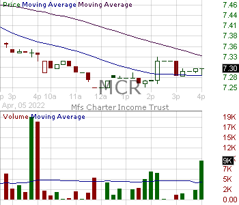 MCR - MFS Charter Income Trust 15 minute intraday candlestick chart with less than 1 minute delay