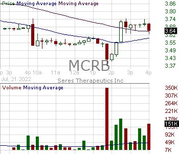 MCRB - Seres Therapeutics Inc. 15 minute intraday candlestick chart with less than 1 minute delay