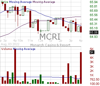 MCRI - Monarch Casino Resort Inc. 15 minute intraday candlestick chart with less than 1 minute delay