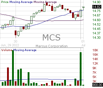 MCS - Marcus Corporation 15 minute intraday candlestick chart with less than 1 minute delay