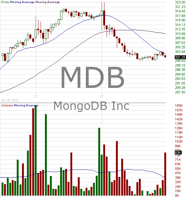 MDB - MongoDB Inc. 15 minute intraday candlestick chart with less than 1 minute delay