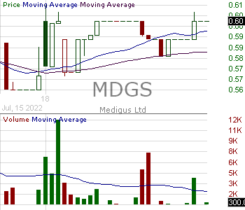 MDGS - Medigus Ltd. - ADR 15 minute intraday candlestick chart with less than 1 minute delay