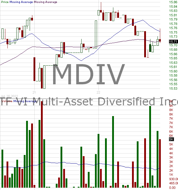 MDIV - First Trust Multi-Asset Diversified Income Index Fund 15 minute intraday candlestick chart with less than 1 minute delay