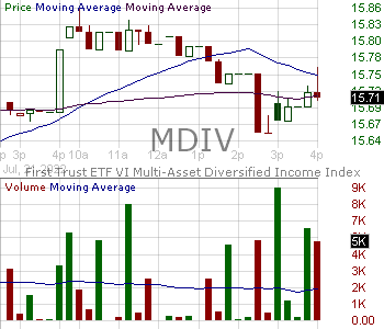 MDIV - Multi-Asset Diversified Income Index Fund 15 minute intraday candlestick chart with less than 1 minute delay