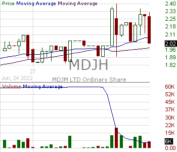 MDJH - MDJM LTD 15 minute intraday candlestick chart with less than 1 minute delay