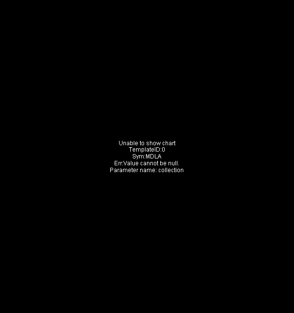 MDLA - Medallia Inc. 15 minute intraday candlestick chart with less than 1 minute delay