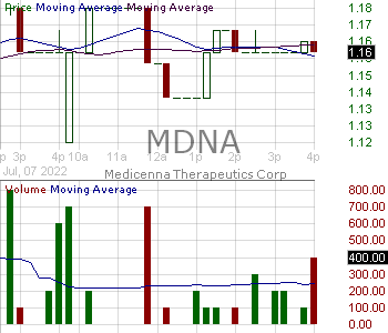 MDNA - Medicenna Therapeutics Corp. 15 minute intraday candlestick chart with less than 1 minute delay